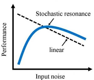 Performance of a linear response system and an stochastic resonance (nonlinear) system
