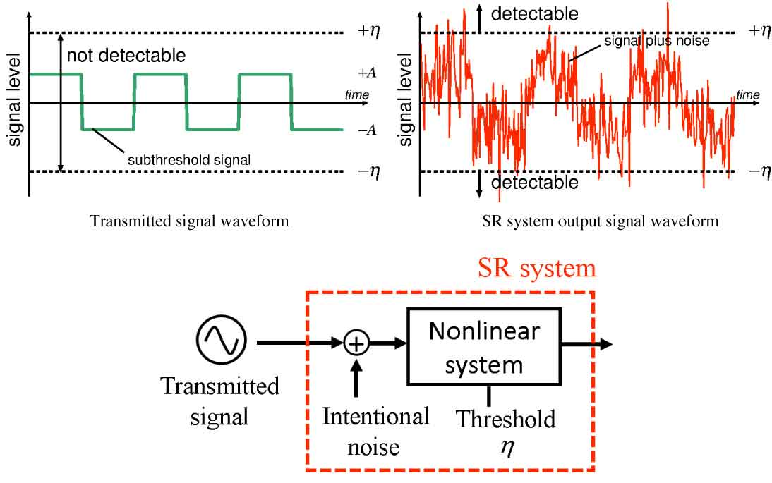 Transmitted signal waveform and the output signal waveform of the SR system